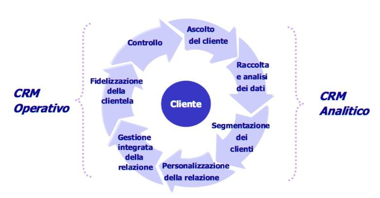 IL CRM: Customer Relationship Management