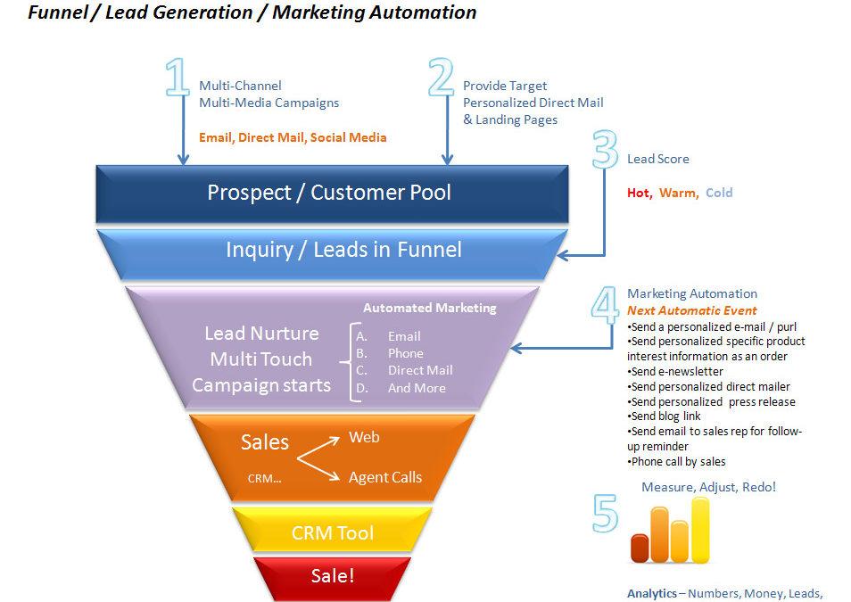 Strategia di marketing per l'e-commerce